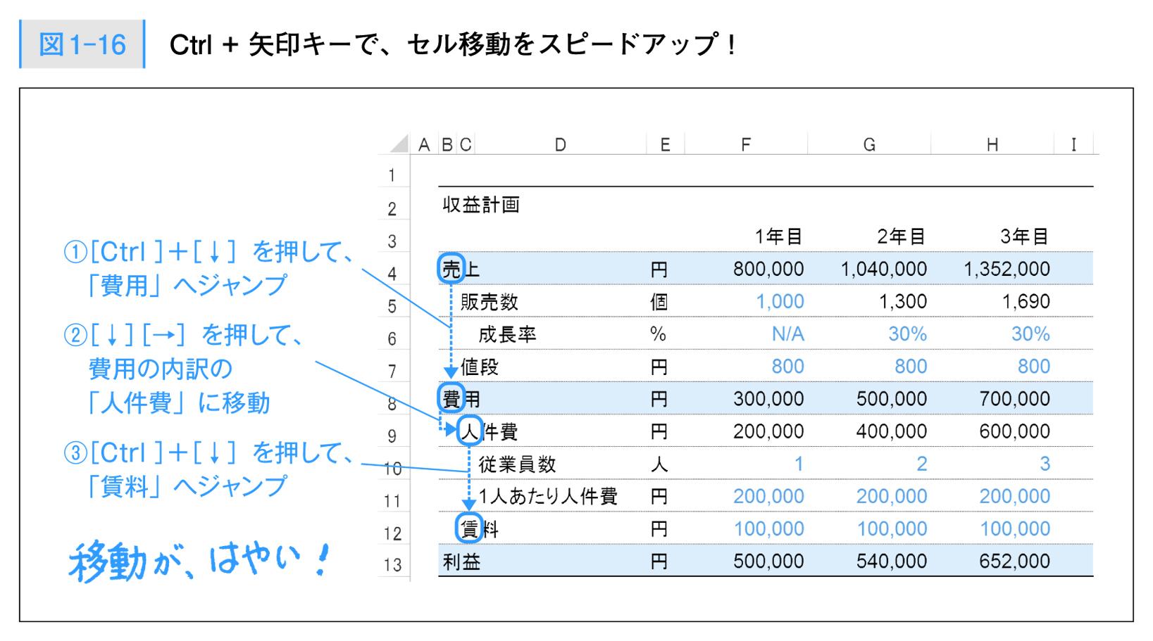外資系投資銀行のエクセル仕事術