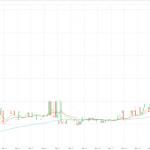 仮想通貨イーサリアム(ETH)が一晩で2倍以上の値上げ、でんちゅうも利益!