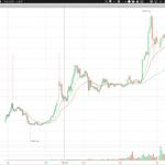 53%上昇ww ビットコインのこの1年間の推移ヤバイ