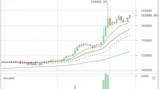 【ビットコイン相場】ビットコイン一時168,000円=1BTCまで急伸!
