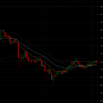 ビットコインは日足陰線で終わるか。来週以降の展望と3月への期待!