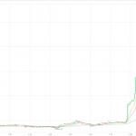 ビットコインもみあい相場から11%ほど切り上げる