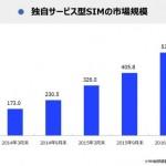 【MM総研調査】格安SIM(MVNO)はIIJmioが1位