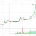 ビットコイン市場最高値14万円を更新!勢い止まらない