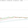 【ビットコイン相場】ビットコイン急騰。一時1BTC=114,000円